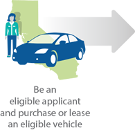 Be an eligible applicant and purchase or lease an eligible vehicle